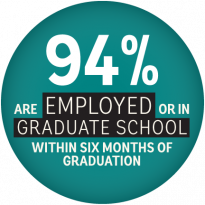 94 percent of graduates were employed or in graduate school within six months of graduation.