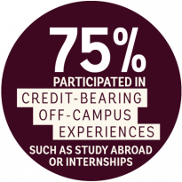 75 percent of graduates participated in credit-bearing off-campus experiences such as study abroad or internships.