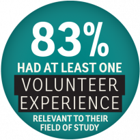 83 percent of graduates had at least one volunteer experience relevant to their field of study.