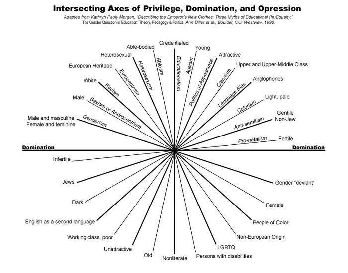 Intersecting Axes of Privilege, Domination, and Oppression