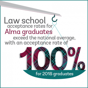 Infographic: Our law school acceptance rate is 100%, exceeding the national average.