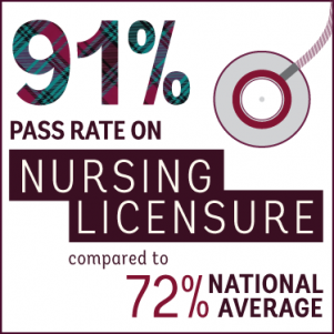 Infographic: We have a 91% pass rate on nursing licensure compared to the 72% national average.