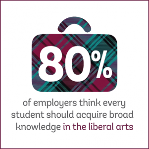 Infographic: 80% of employers think every student should acquire broad knowledge in the liberal arts.