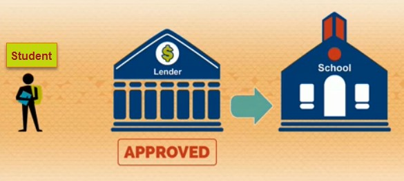 Graphic illustrating how the student loan process works.