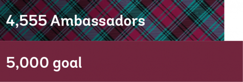 Bar graph showing 4,555 out of 5,000 Ambassadors reached